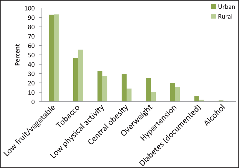 Figure 1: Prevalence (unadjusted) of risk factors stratifi ed into rural and urban areas