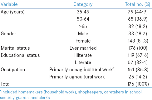 Table 1: Sociodemographic characteristics of the study participants
