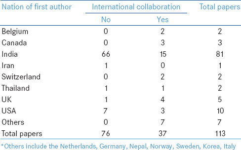 Table 3: Nation of first authors' institutional home and evidence of international collaboration