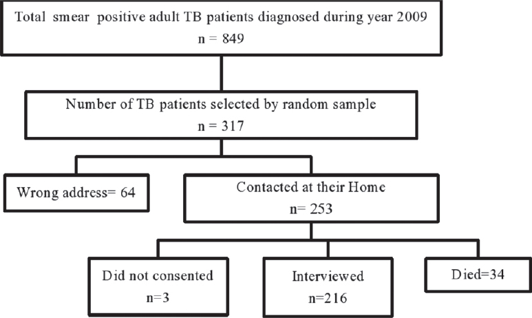 Figure 2: Flow-diagram of TB patients diagnosed at the selected medical colleges