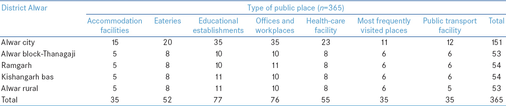 Table 1: Types of public places visited
