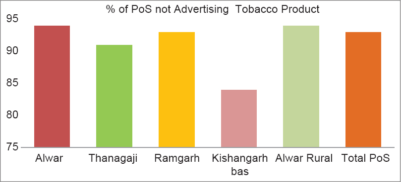 Figure 2: Compliance of Section 5 of Cigarette and Other Tobacco Products Act - point of sale not advertising tobacco products in Alwar district
