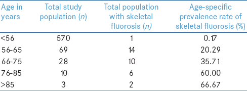 Table 2: Age-specific prevalence rate of skeletal fluorosis