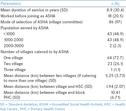 Table 4: Profile of Accredited Social Health Activists included in the study (<i>n</i>=88) from the intervention block