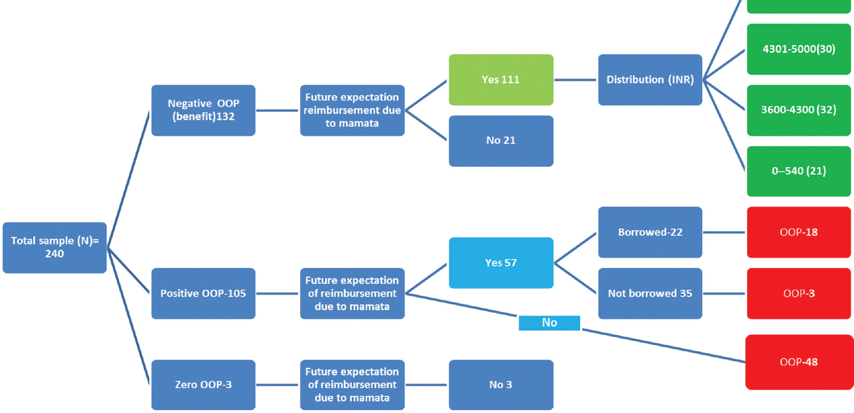 Out of pocket health expenditure and sources of financing for figure 2 flowchart for the out of pocket expenditure calculation nvjuhfo Image collections