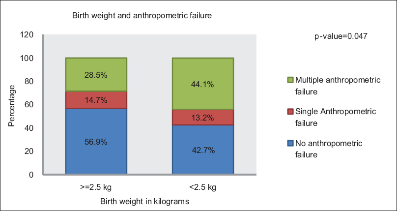 Figure 1: The prevalence of single or multiple anthropometric failures with respect to birth weight.