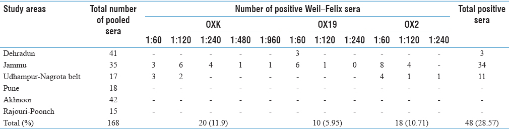 Table 5: Weil–Felix serological findings of the study areas