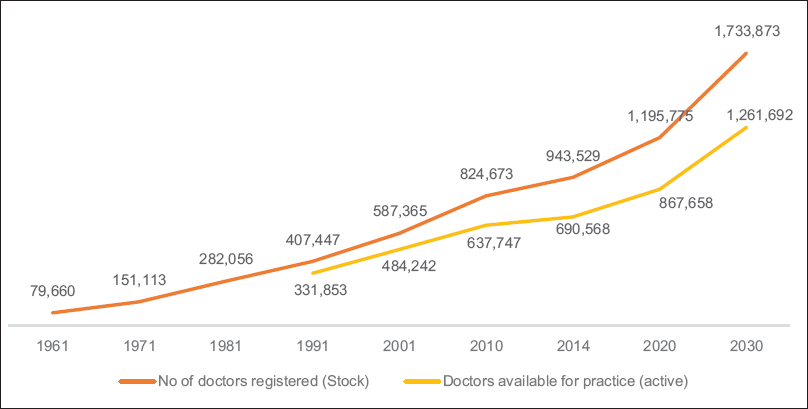 Figure 1: Number of doctors registered (stock) and available for practice (active) by select years, 1961–2030. Data on registered stock of doctors for select years 1961–2014 are actuals and the same projected for 2020 and 2030 based on past decennial growth rates.