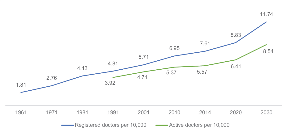 Figure 2: Number of doctors registered and active per 10,000 population by select years, 1961–2030. Population data and projections taken into account for 1961:438 million (mn), 1971:548 mn, 1981:683 mn, 1991:846 mn, 2001:1028 mn, 2010:1186 mn, 2014:1239 mn, 2020:1353 mn, 2030:1476 mn.