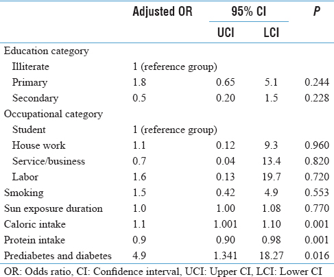 Table 2: Multivariate analysis to find association between Vitamin D deficiency with sociobehavioral risk factor