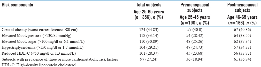 Table 1: Prevalence of different cardiometabolic risk factors in Tripuri women