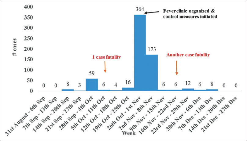 Dengue fever in a municipality of West Bengal, India, 2015
