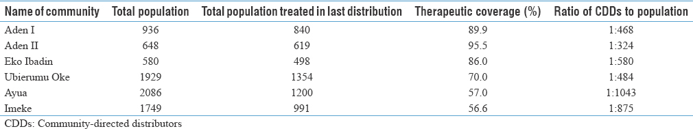 Table 3: Therapeutic coverage and proportion of community-directed distributors to population in studied communities