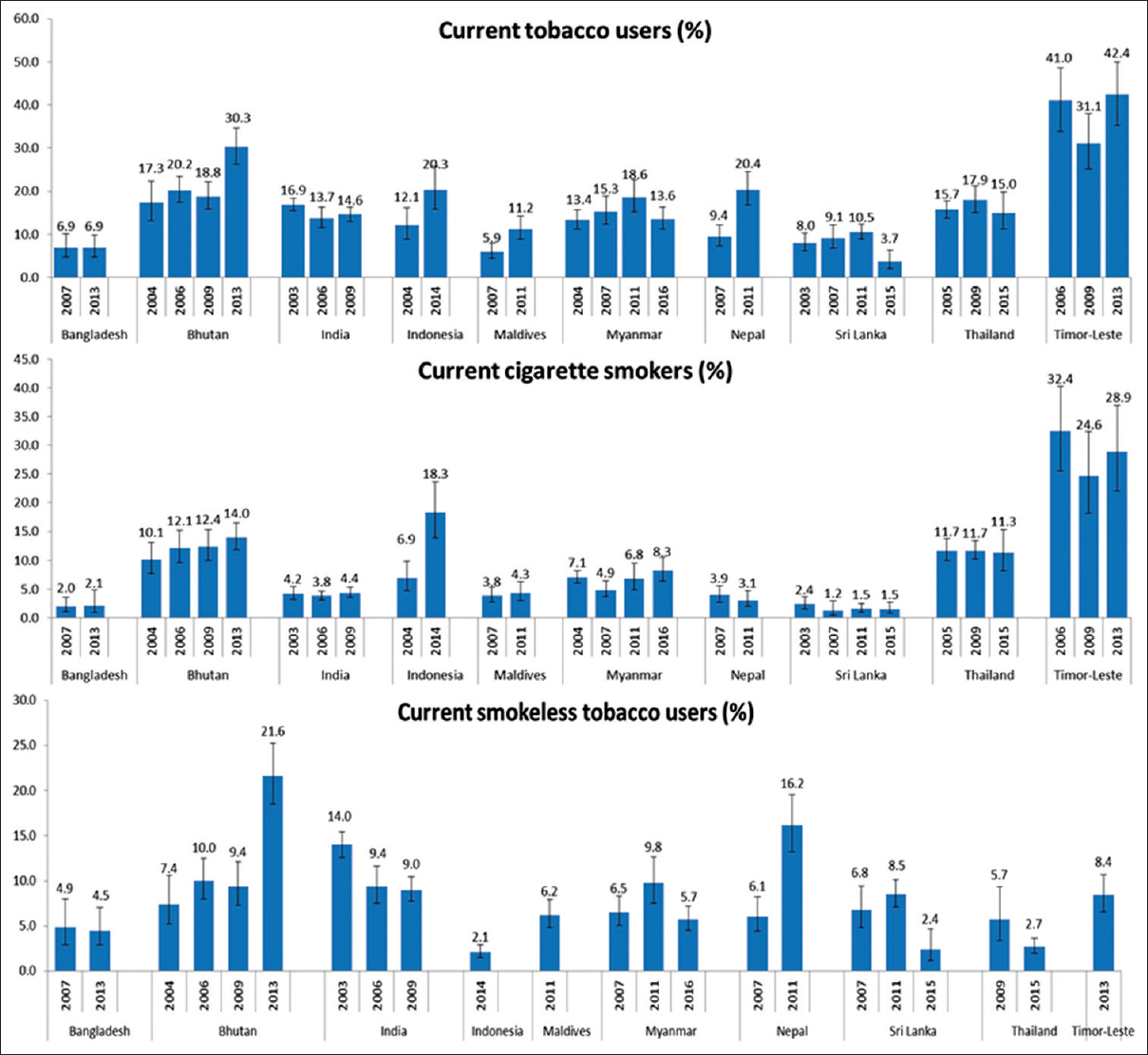 Figure 1: Trends in tobacco use among 13–15-year-old students in the WHO South-East Asia.
