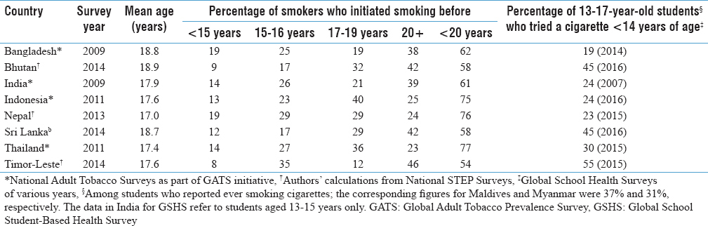 "Table 1: Age of initiation of ""daily"" smoking among 20-34-year-old current daily smokers and percentage of 13-17-year-old students who first tried a cigarette before 14 years of age"
