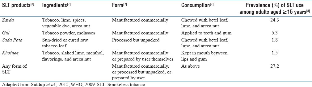 Table 1: Popular smokeless tobacco products in Bangladesh: Ingredients, forms, and consumption