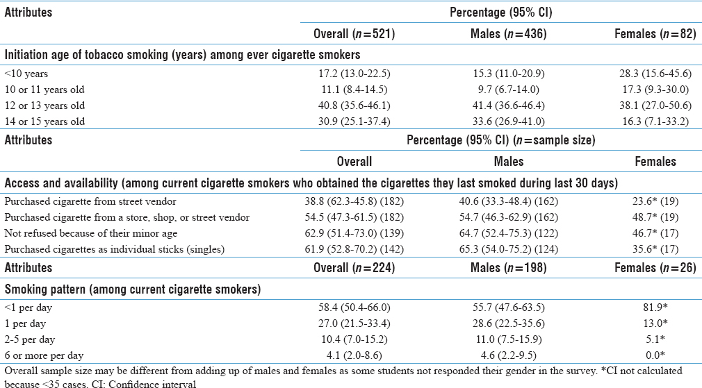 Table 3: Initiation of tobacco smoking, accessibility of tobacco and smoking pattern among students aged 13-15 years, by gender, Global Youth Tobacco Survey, Myanmar, 2016