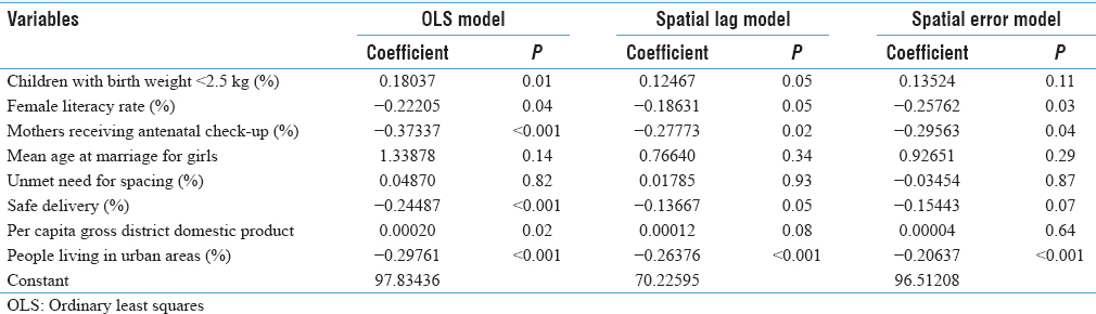 Spatio-temporal assessment of infant mortality rate in India