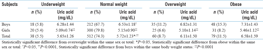 Table 2: Mean±standard deviation of serum uric acid levels of participants according to body weight status