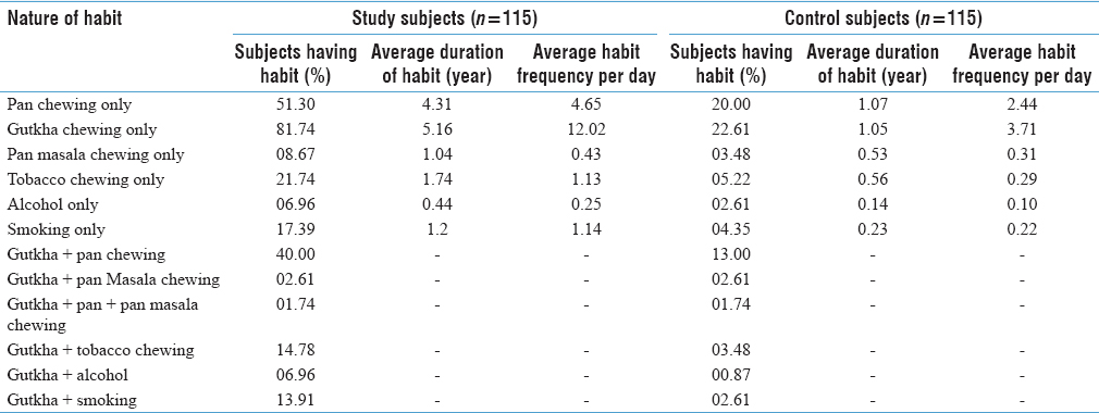 Table 2: Different habits, average duration of habit, and average habit frequency/day among study and control group subjects