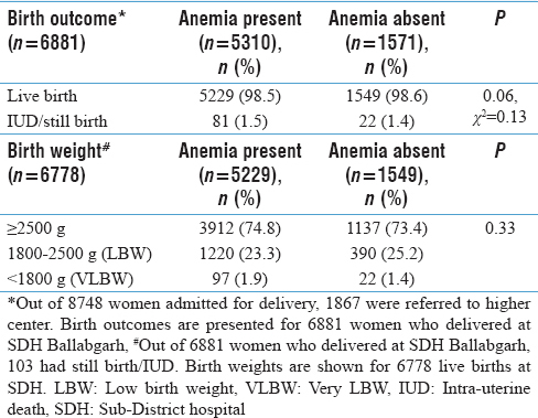 Table 2: Distribution of pregnancy outcomes by anemia status of women who delivered at SDH, Ballabgarh