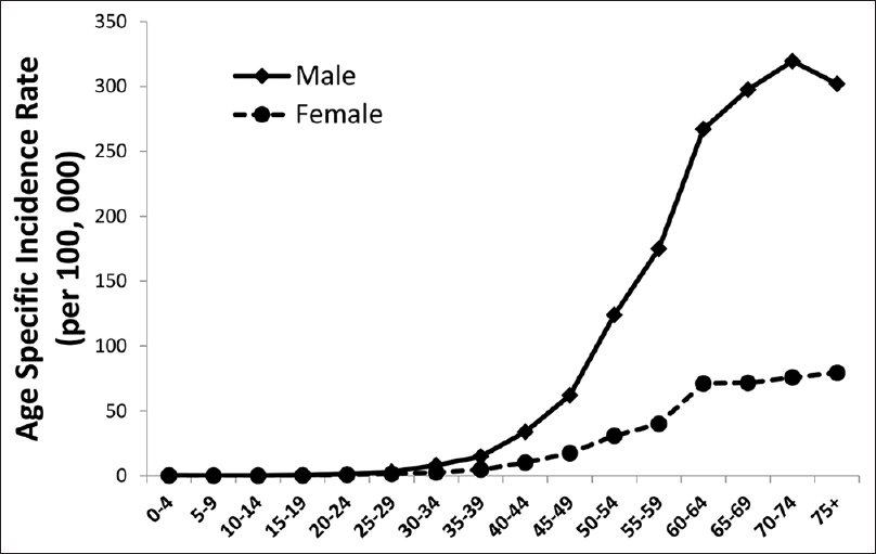 Figure 1: Age-specific incidence rate of tobacco-related cancers by gender, 1988–2012.