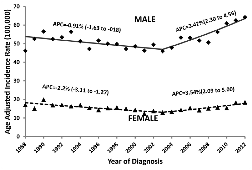Figure 2: The temporal trend of age-adjusted incidence rate of tobacco-related cancers, 1988–2012.