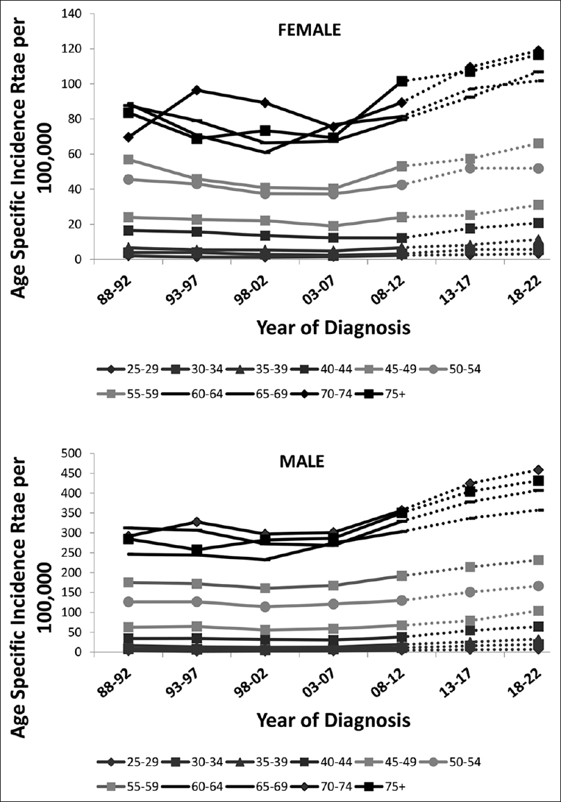 Figure 3: Age-specific incidence rates in females and males.