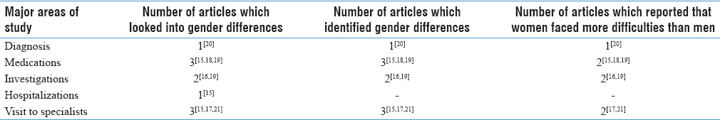 Table 2: Major areas studied by articles dealing with gender differences in relation to accessing diabetes care