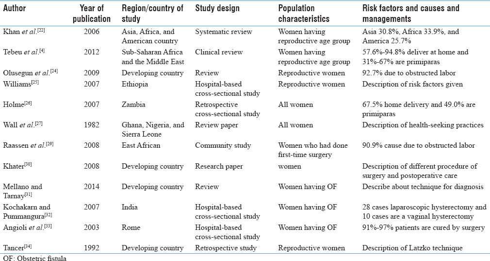 Table 2: Characteristics of studies reporting fistula risk factors and management included in the review