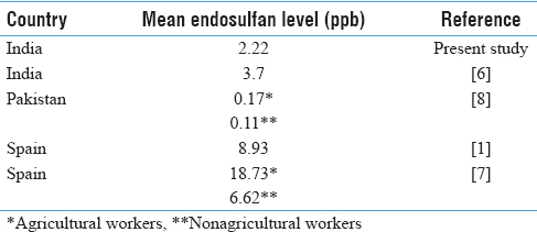 Table 2: Mean endosulfan levels (ppb) in serum samples of women as reported in various studies