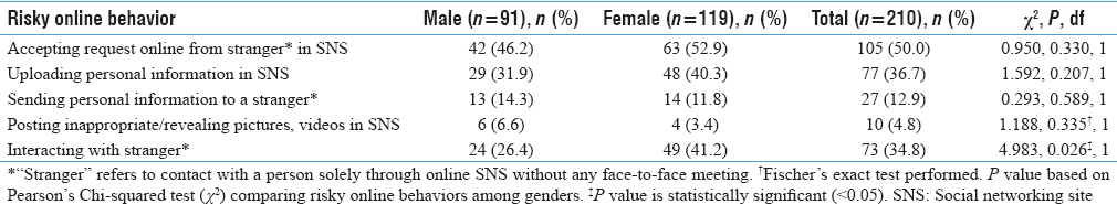 Table 2: Prevalence of risky online behavior among study participants (<i>n</i>=210)