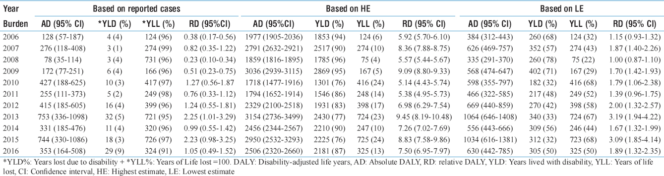 Table 2: Burden of dengue in Kerala in disability-adjusted life years from 2006 to 2016