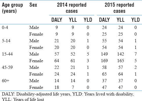 Table 4: Dengue burden in absolute disability-adjusted life years in distributed by age and sex