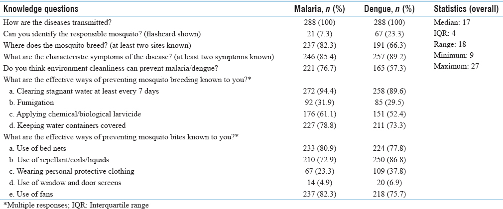 Table 1: Distribution of the study participants based on appropriate responses regarding knowledge on Malaria and Dengue transmission and control (<i>n</i>=288)