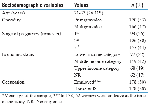 Table 1: Distribution of the study subjects according to sociodemographic characteristics (<i>N</i>=356)