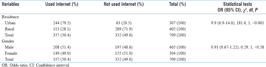 Table 2: Rural urban and gender differences in internet use for health information (<i>n</i>=709)