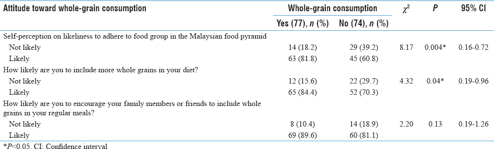 Table 3: Association of the students' beliefs and attitudes with the practice of whole-grain consumption