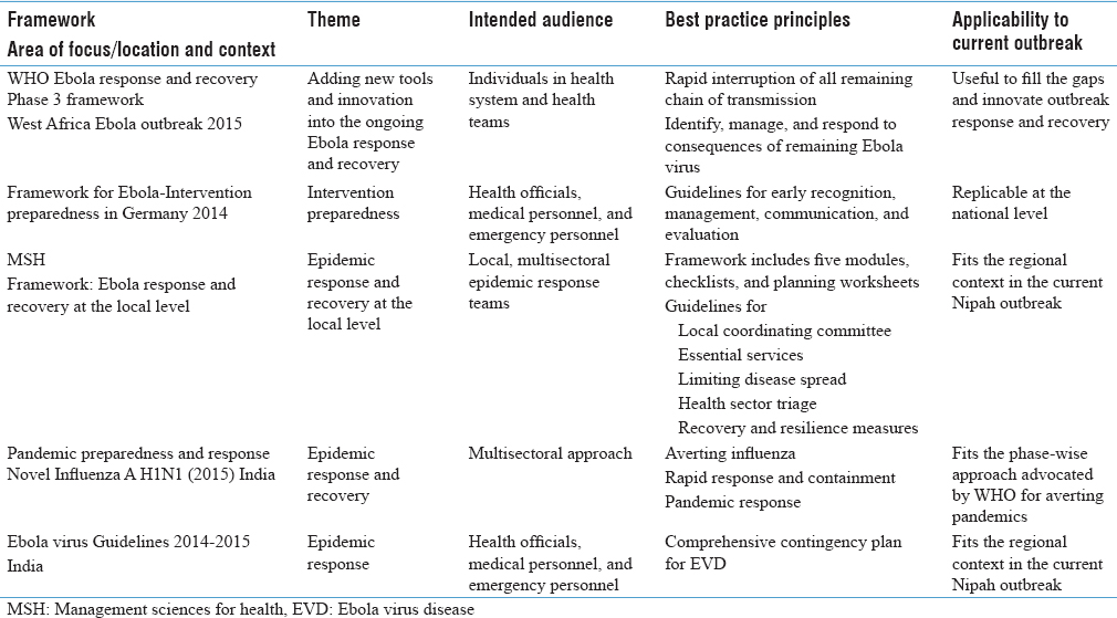 Table 2: Insights drawn from the existing frameworks for response and containment of specific outbreaks/epidemics/pandemics