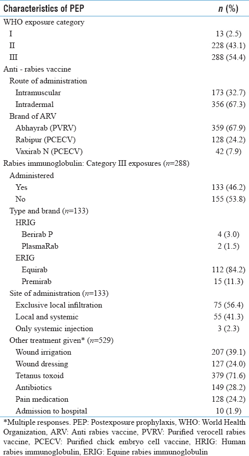Table 3: Characteristics of postexposure prophylaxis received by the animal bite victims (<i>n</i>=529)