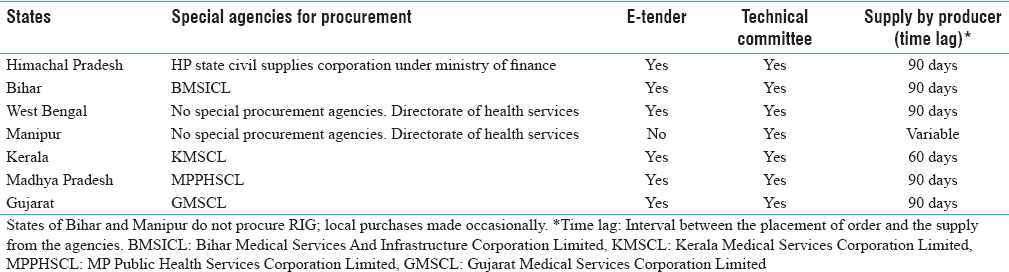 Table 1: Details of procurement of rabies biologicals by the government sector in seven states of India