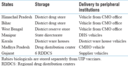 Table 2: Storage place and delivery system of rabies biologicals in seven states of India
