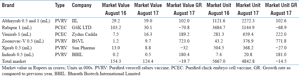 Table 2: Market value and size of rabies vaccines in India: 2016-2017