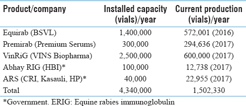 Table 3: Current scenario of indigenous production of equine rabies immunoglobulin in India: 2016-2017
