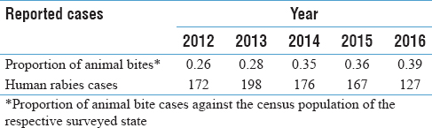 Table 3: Proportion of animal bites cases and human rabies cases from seven survey states in India during 2012-2016