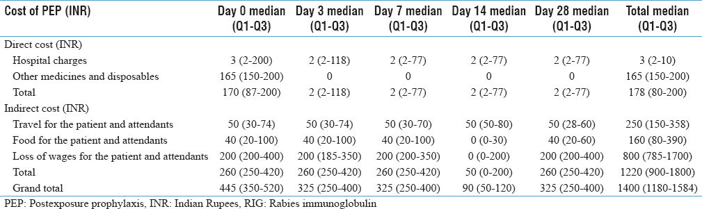 Table 1: Cost incurred for postexposure prophylaxis in government healthcare facility (<i>n</i>=439)
