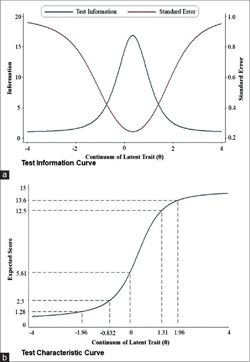 Figure 1: Test performance of geriatric depression scale – short form as per 2-parameter logistic model item response theory model. (a) Test Information Curve (b) Test Characteristic Curve