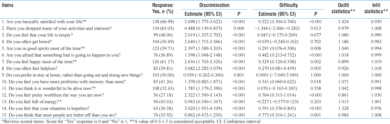 Table 2: Two-parameter logistic model of geriatric depression scale-short form