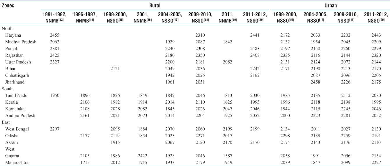 Table 1: State-wise average calorie intake (kcal/per capita/day) of rural and urban India (1991-2012)
