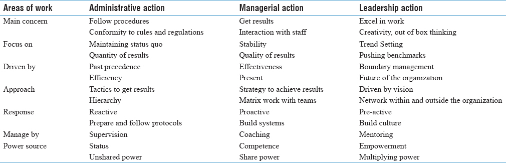 Table 2: Examples of administrative, managerial or leadership actions